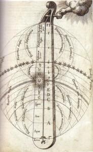 Il monocordo è il principio interiore che dal centro dell'universo realizza l'armonia di tutta la vita del cosmo. – Robert Fludd, Utriusque Cosmi, vol.I, Oppenheim, 1617.